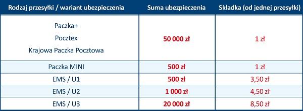 e55a2aad9a1255 Poczta Polska